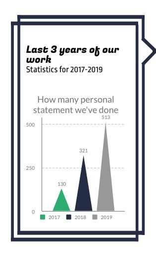 our statistics